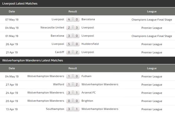 Njhận định Liverpool -= Wolves: Khoảng cách mong manh  ảnh 4