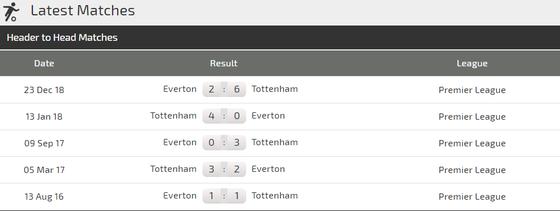 Nhận định Tottenham - Everton: Bài toán chiến thuật của Pochettino  ảnh 2