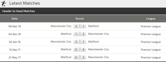 Nhận định Man City – Watford: Đẳng cấp nhà vô địch Premier League ảnh 4