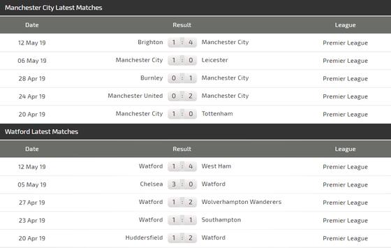Nhận định Man City – Watford: Đẳng cấp nhà vô địch Premier League ảnh 5
