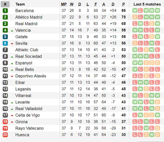 Lịch thi đấu La Liga và Serie A, ngày 18-5 ảnh 4