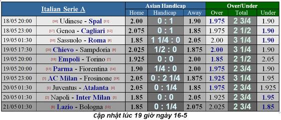 Lịch thi đấu La Liga và Serie A, ngày 18-5 ảnh 7