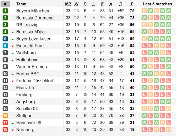 Nhận định M'gladbach – Dortmund: Cuộc chiến tinh thần ảnh 6