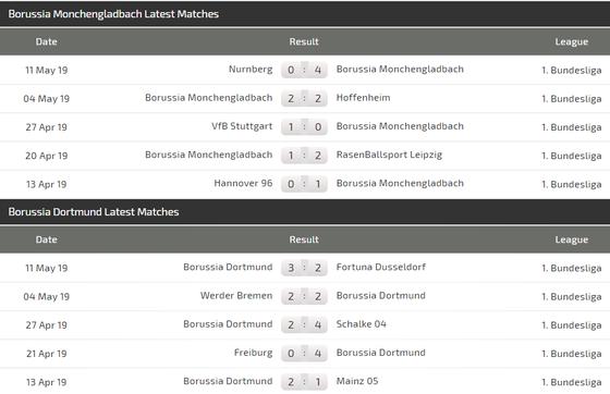 Nhận định M'gladbach – Dortmund: Cuộc chiến tinh thần ảnh 4