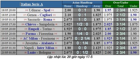 Lịch thi đấu La Liga và Serie A, ngày 18-5 ảnh 6