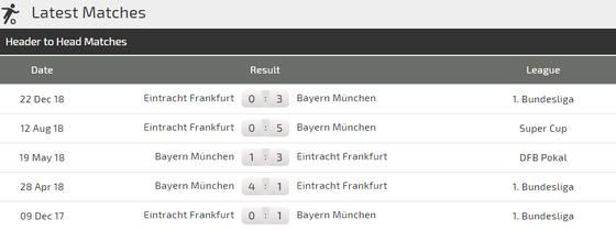 Nhận định Bayern - Frankfurt: Pháo hoa trên sân Munich ảnh 3