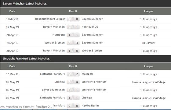 Nhận định Bayern - Frankfurt: Pháo hoa trên sân Munich ảnh 4