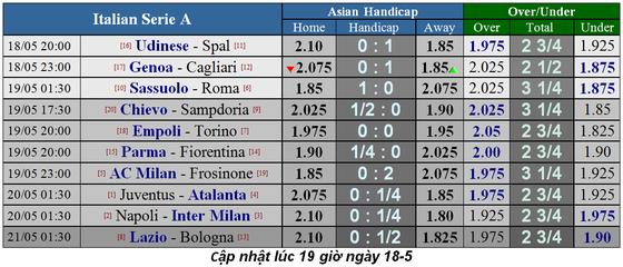 Lịch thi đấu La Liga và Serie A, ngày 18-5 ảnh 5