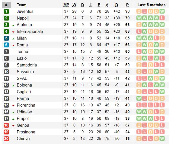 Lịch thi đấu giải Serie A và giải vô địch Pháp, ngày 25-5 ảnh 3