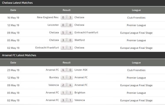 Chung kết Europa League, Chelsea – Arsenal: Eden Hazard đua tài Lacazette ảnh 5