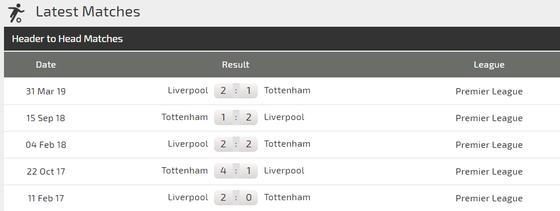 Nhận định Tottenham – Liverpool: Harry Kane quyết đấu Mo Salah ảnh 4