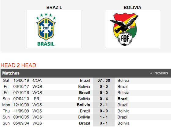 Nhận định Brazil - Bolivia: Săn tìm chiến thắng thứ 100 ở Copa  ảnh 4