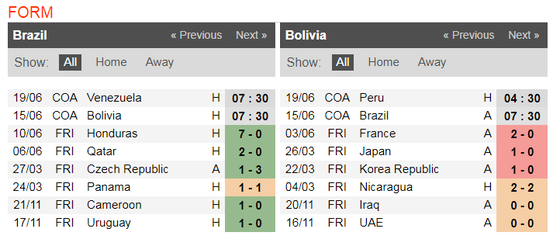 Nhận định Brazil - Bolivia: Săn tìm chiến thắng thứ 100 ở Copa  ảnh 5