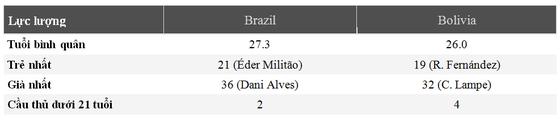 Nhận định Brazil - Bolivia: Săn tìm chiến thắng thứ 100 ở Copa  ảnh 3
