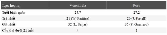 Nhận định Venezuela - Peru: Làn gió mới từ ngựa ô Venezuela ảnh 6