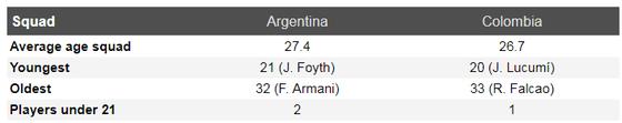 Nhận định Argentina - Colombia: Leo Messi đại chiến James Rodriguez ảnh 5