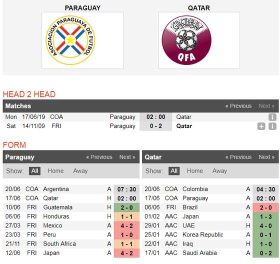 Nhận định Paraguay – Qatar: Bất phân thắng bại ảnh 2