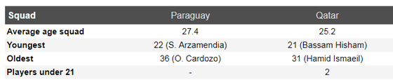 Nhận định Paraguay – Qatar: Bất phân thắng bại ảnh 3