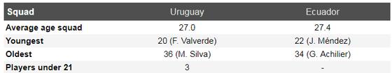 Nhận định Uruguay - Ecuador: Luis Suarez và cuộc dạo mát ở Mineirao  ảnh 5