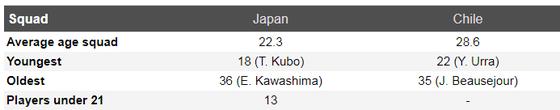 Nhận định Nhật Bản – Chilê: Gừng càng già càng cay ảnh 4