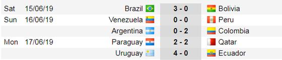 Lịch thi đấu bóng đá Copa America 2019: Vì sao Uruguay trở thành ứng viên số 1 ảnh 2