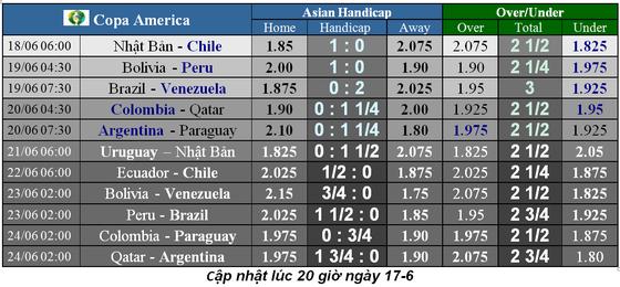 Lịch thi đấu bóng đá Copa America 2019: Vì sao Uruguay trở thành ứng viên số 1 ảnh 1