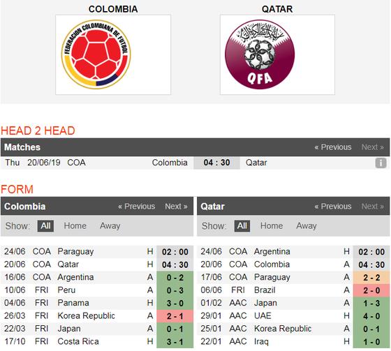 Nhận định Colombia - Qatar: Chiến thắng sít sao  ảnh 4