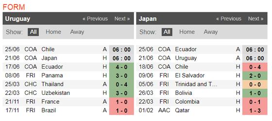 Nhận định Uruguay – Nhật Bản: Tiểu Messi chống bộ đôi song sát  ảnh 4