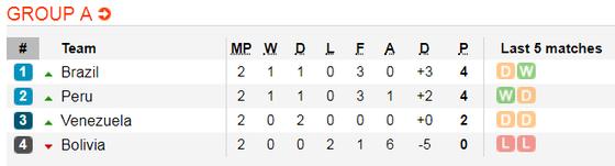 Lịch thi đấu bóng đá Copa America 2019: Brazil và Peru bỏ túi  vé vào tứ kết ảnh 3