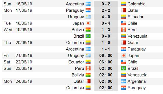 Lịch thi đấu bóng đá Copa America 2019: Khổ nhục kế của Argentina và Messi ảnh 1