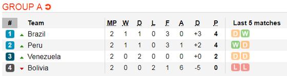 Nhận định Bolivia – Venezuela: Chờ bàn thắng của Salomon Rondon ảnh 2