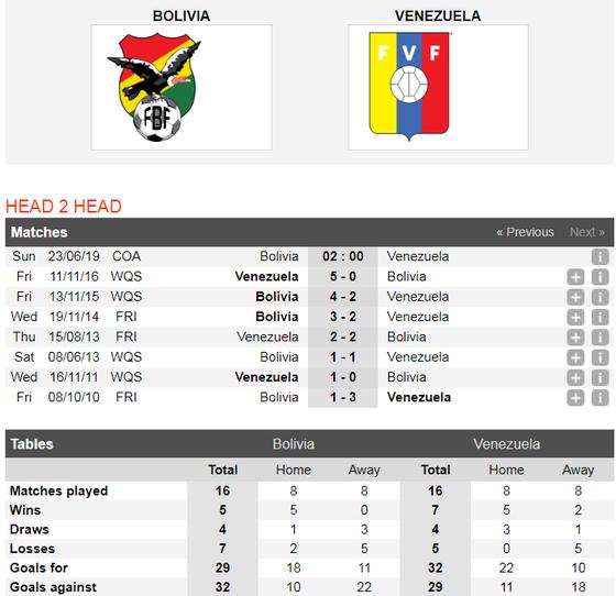 Nhận định Bolivia – Venezuela: Chờ bàn thắng của Salomon Rondon ảnh 3