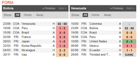 Nhận định Bolivia – Venezuela: Chờ bàn thắng của Salomon Rondon ảnh 4