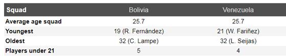 Nhận định Bolivia – Venezuela: Chờ bàn thắng của Salomon Rondon ảnh 5