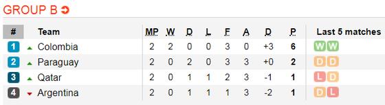 Nhận định Qatar - Argentina: Messi tự tin đánh bại Qatar ảnh 3