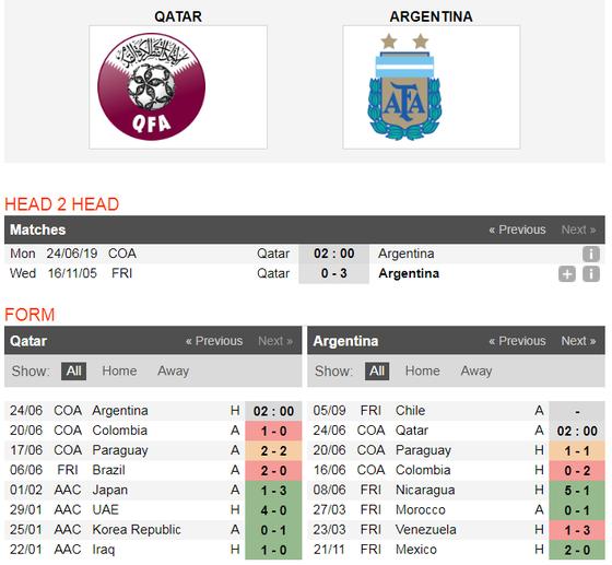 Nhận định Qatar - Argentina: Messi tự tin đánh bại Qatar ảnh 5
