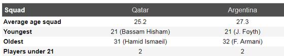 Nhận định Qatar - Argentina: Messi tự tin đánh bại Qatar ảnh 6