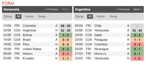 Nhận định Venezuela - Argentina: Messi vượt qua chính mình ảnh 4