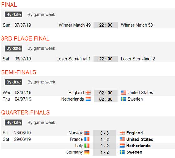 Lịch thi đấu World Cup Bóng đá Nữ, vòng bán kết ảnh 3