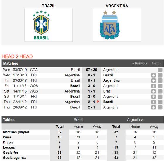 Nhận định Brazil - Argentina: Messi một mình chống lại Selecao ảnh 6
