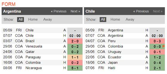 Nhận định Argentina – Chilê: Cơ hội phục thù của Messi ảnh 5
