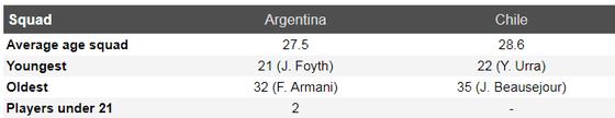 Nhận định Argentina – Chilê: Cơ hội phục thù của Messi ảnh 6