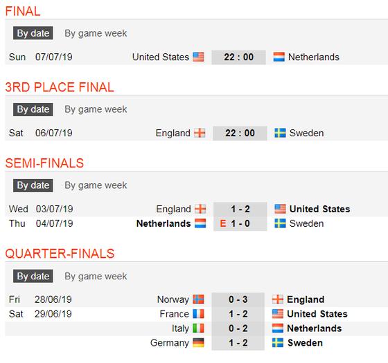 Lịch thi đấu World Cup Bóng đá Nữ, chung kết ảnh 4