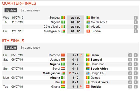 Lịch thi đấu bóng đá Cúp châu Phi, vòng tứ kết ảnh 3