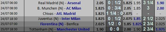 Lịch thi đấu và bảng xếp hạng ICC ngày 24-5, Real Madrid đụng độ Arsenal ảnh 1