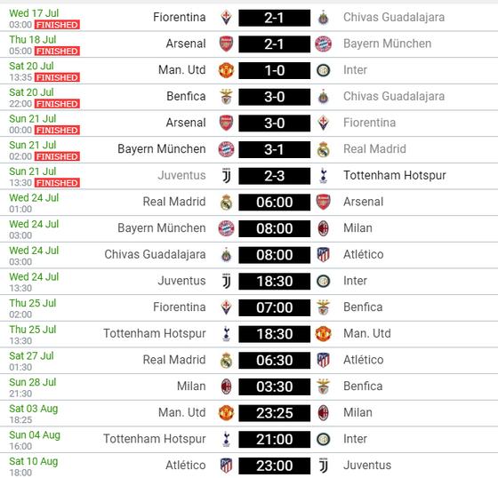 Lịch thi đấu và bảng xếp hạng ICC ngày 24-5, Real Madrid đụng độ Arsenal ảnh 2
