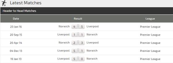 Nhận định Liverpool – Norwich City: Mưa bàn thắng ở Anfield ảnh 3