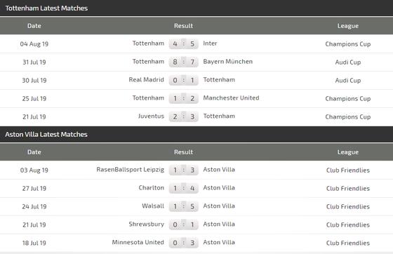 Nhận định Tottenham – Aston Villa: Chờ Harry Kane ra oai  (Mới cập nhật) ảnh 4