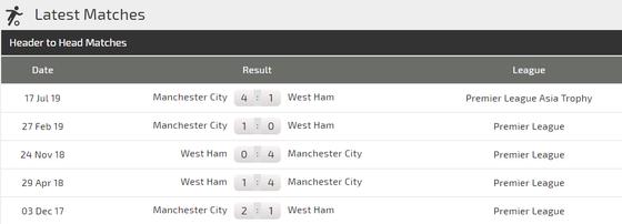 Nhận định West Ham - Man City: Chứng tỏ uy quyền ảnh 4
