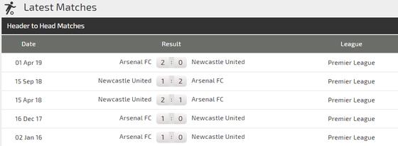 Nhận định Newcastle - Arsenal: Pháo thủ dạo mát ở St. James' Park (Mới cập nhật) ảnh 3